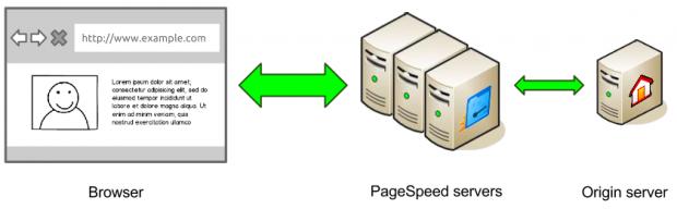 PageSpeedService Architektur (Quelle: Google)