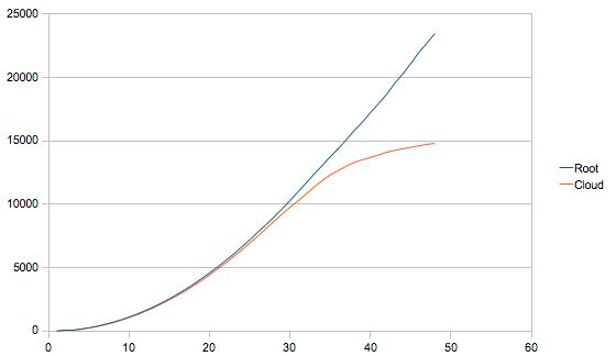 blitz.io Performance im  Vergleich