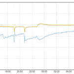 SHT21: La temperatura y la humedad evaluadas Raspberry Pi