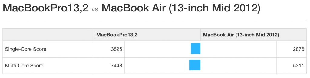 Geekbench 4.0: in pure figures, the new Macbook is about 35% faster than the 2012 model.