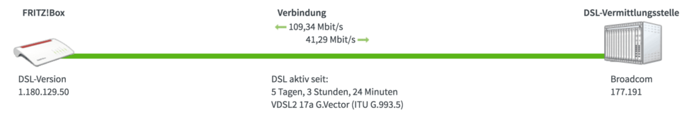 VDSL: normal vectoring with 100/40 Mbit/s